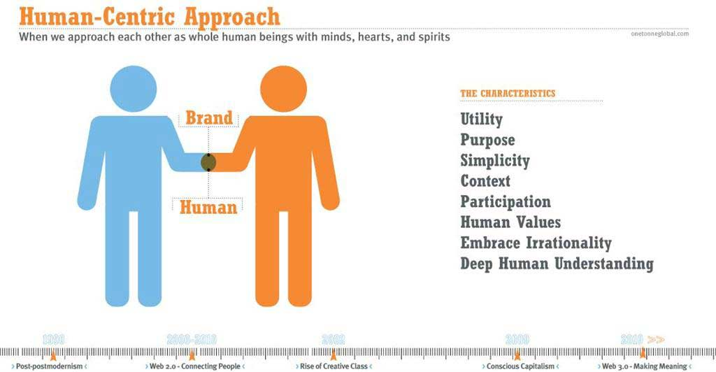 am a customer centric approach to