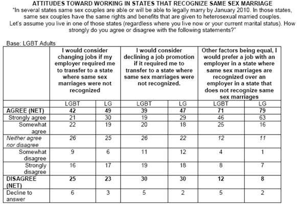 Corporate attitudes toward marriage