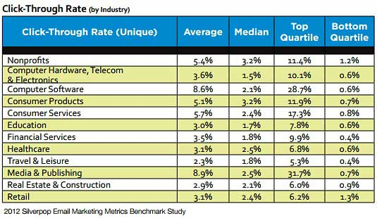 Table - Email Click-Through Rates By Industry
