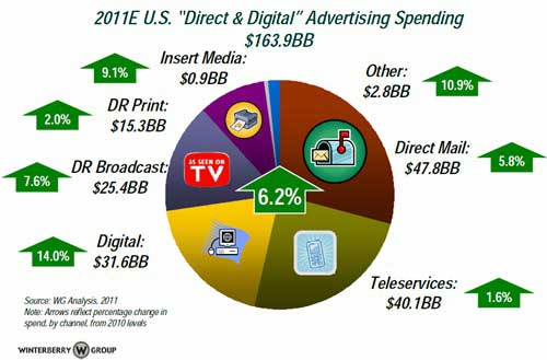 SotoMi: Digital Ad Spend to Climb 14%, Social Media 35
