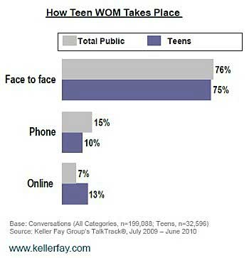 Fully 75% of teens' WOM about brands occurs face to face and 10% occurs via ...