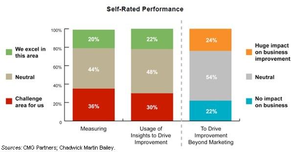 measuring competitive advantage