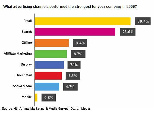most effective marketing channels 2009 datran Trying to Market your Business? Email and Search Performed Best in 2009