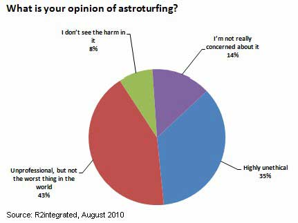 Astroturfing survey