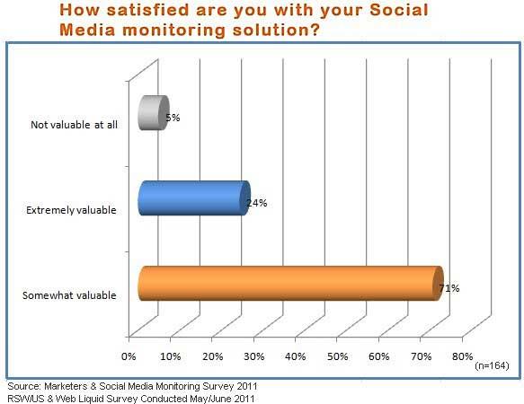 Social Media research