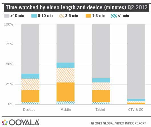 Chart - Time Spent Watching Online Video By Device, Q2 2012