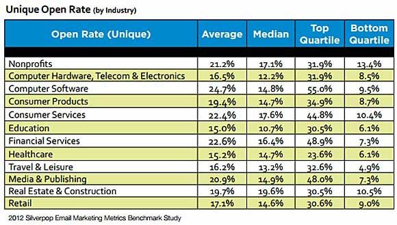 Chart - Unique Email Open Rates By Industry