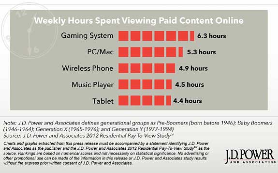Chart - Weekly Time Spent Viewing Paid Online Video Content By Device