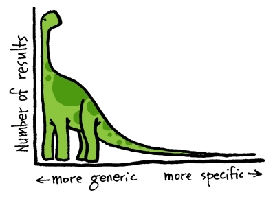 Monetizing the Long Tail of Search: Rethink Your Keyword Strategy